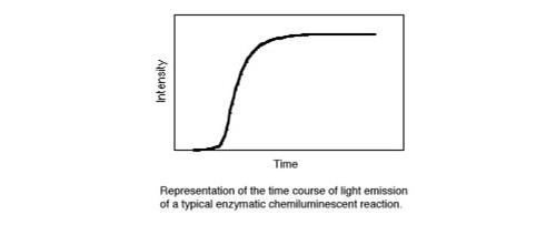 酶化学发光